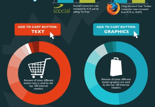 How Sales Messaging Increase Conversion Rates [Infographics]