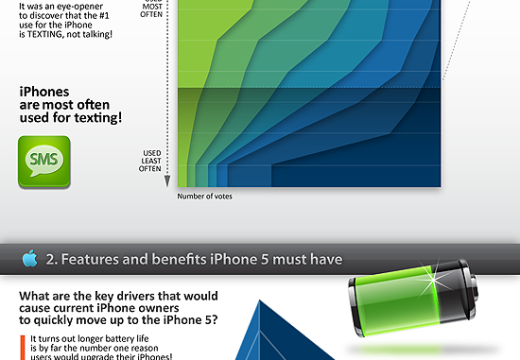 iPhone 5 Specs Out – see those who will use it in infographic picture