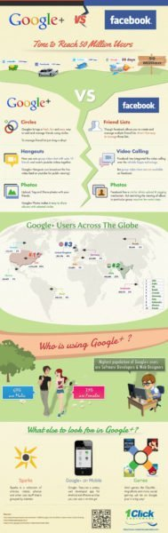 google plus vs facebook infographic