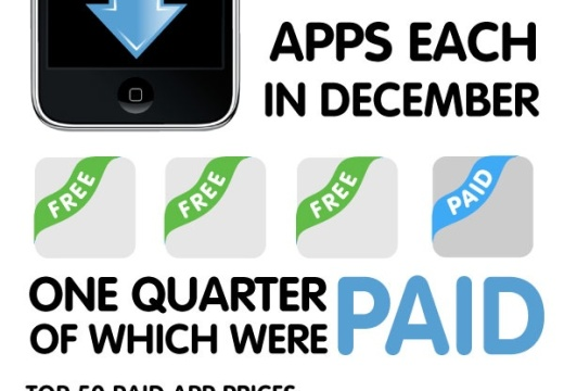 The App Store Economy Infographic – How Apple App store Works