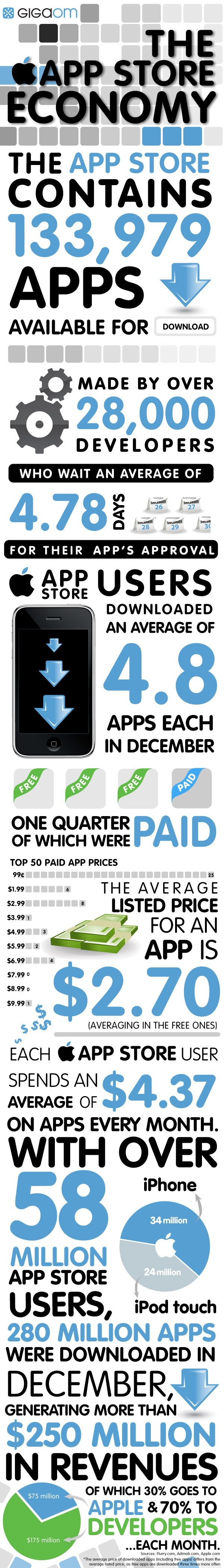the app store economy infographic - how app store works