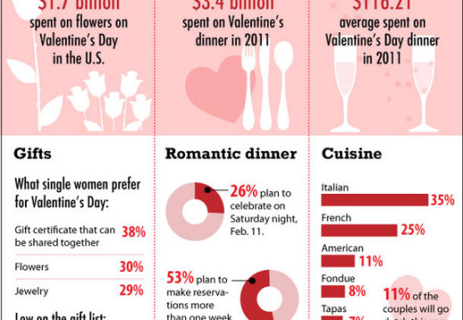 Valentine Day Love Infographic Picture you Should See Before Your FRIEND
