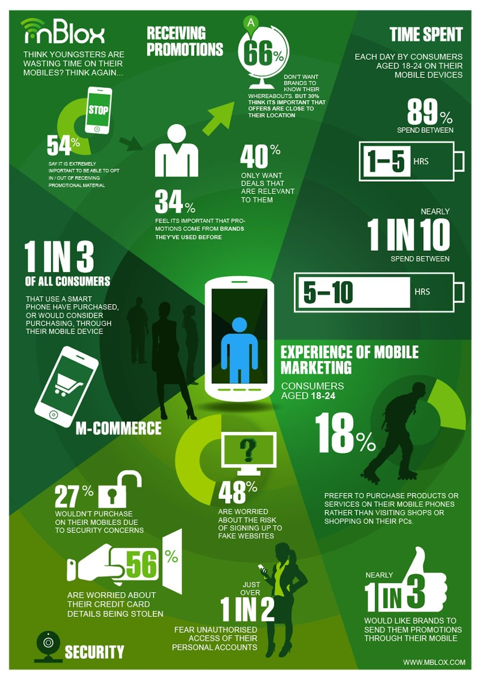 Young Mobile User and Mobile Device advertising Infographic