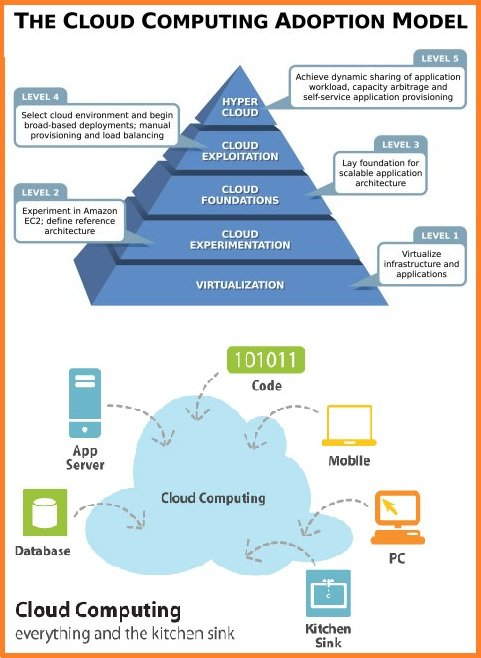Cloud Computing Adoption Model