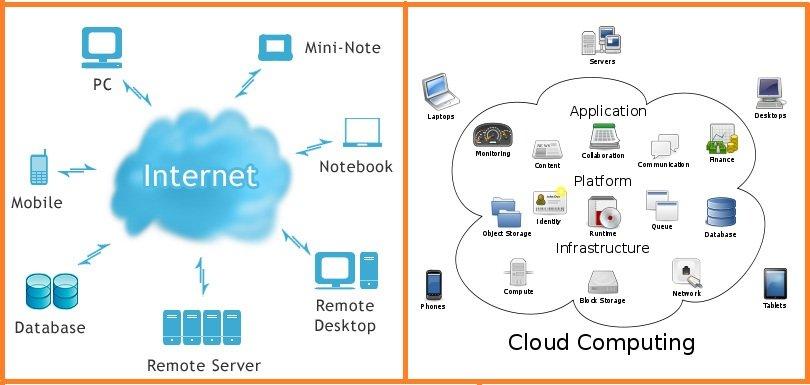 Cloud Computing Question & Answers