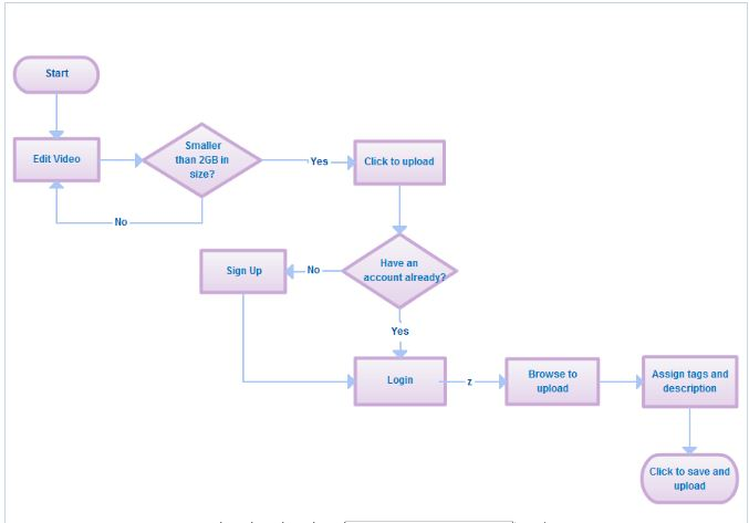 Creately flowchart sample