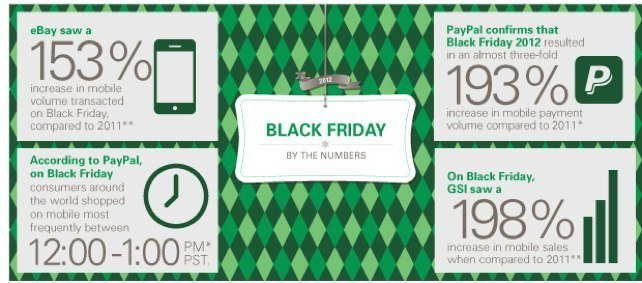 Black Friday pushes jump in Mobile Payment, PayPal, eBay surges to 193 percent