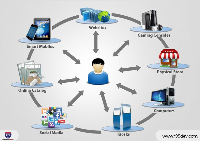 omnichannel graphically represented