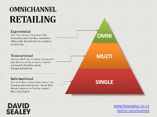 Omni-Channel retailing pyramid