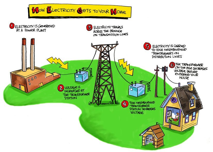 How electricity generation process works