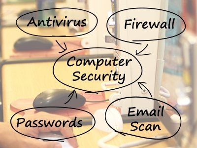 Internet security risks in the digital world and solution for your ecommerce business