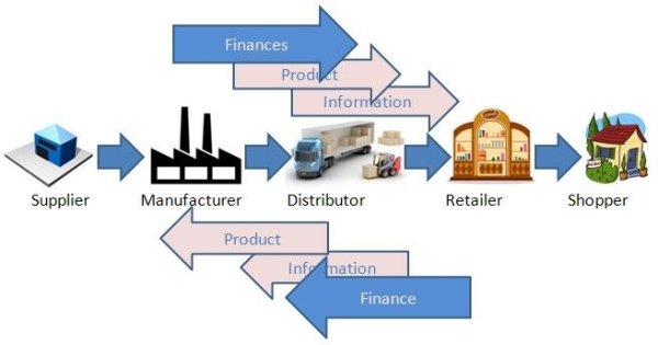 How to make Intelligent Supply Chain