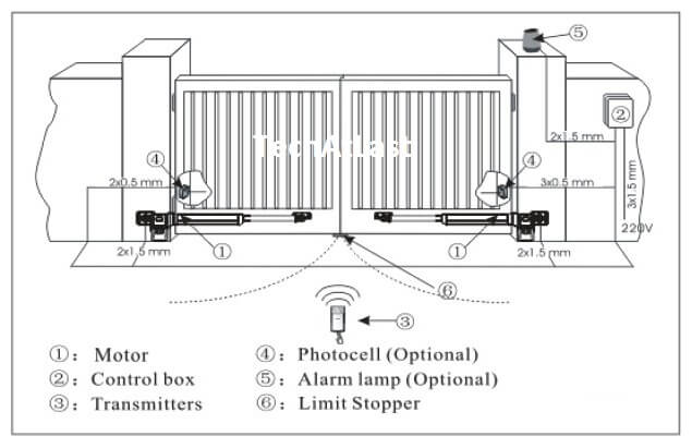 automatic gate installation and demographic