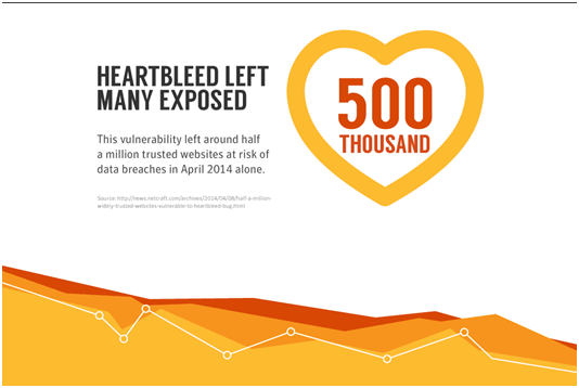 HeartBleed left many exposed