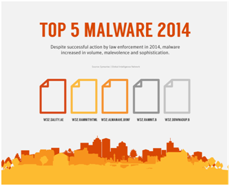 Top 5 Malware in 2014