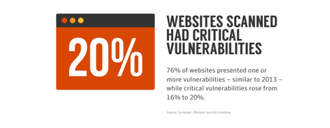 Websites scanned with vulnerabilities