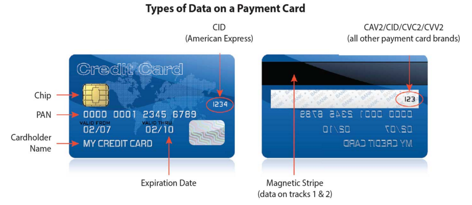 PCI - Types of Data on a Payment Card That Thieves Want to Steal