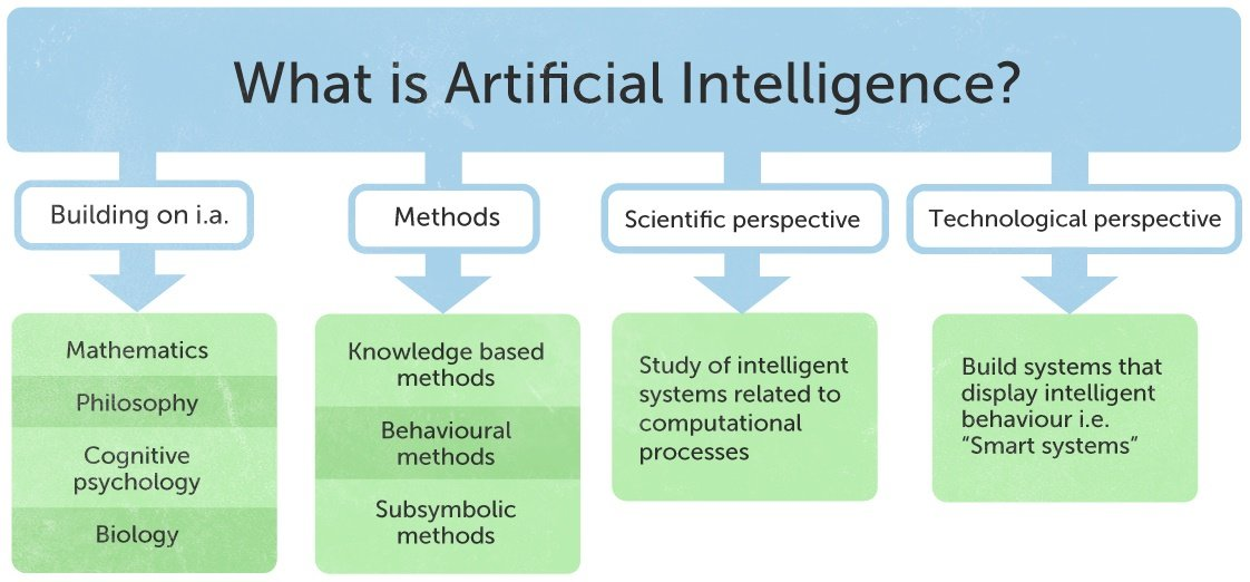 What is Artificial Intelligence? - AI