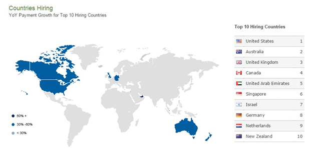 Top users of freelance services by country