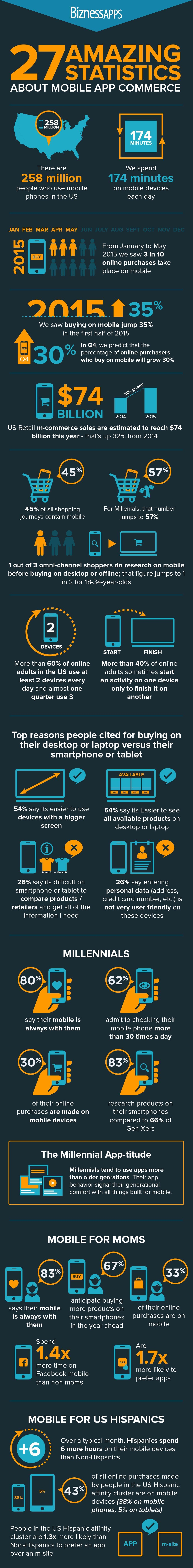 The Mobile App Industry of Today