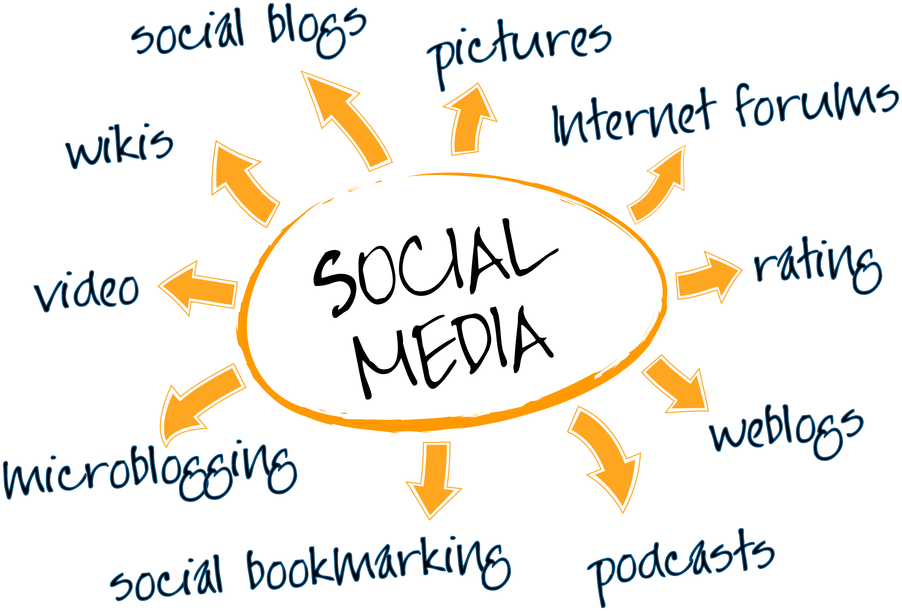 Social Media Marketing Promotional Strategy