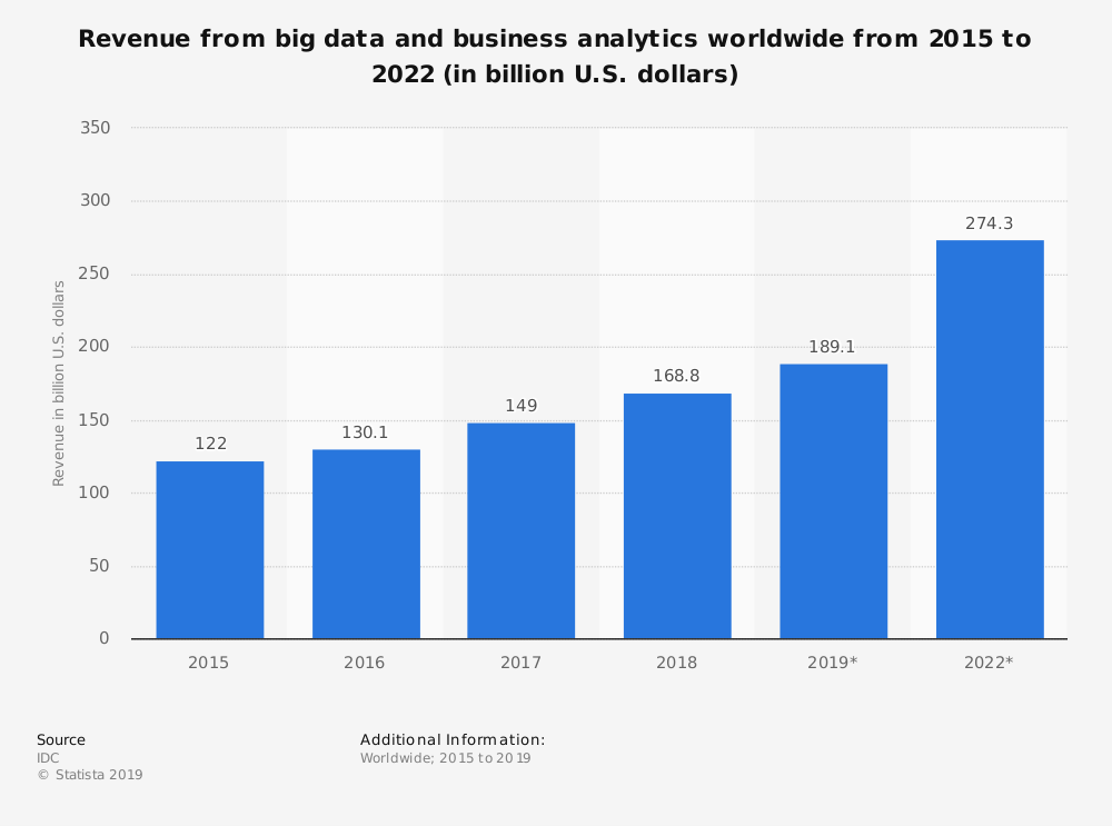Revenue from big data and business analytics worldwide from 2015 to 2022 in Billion US dollars