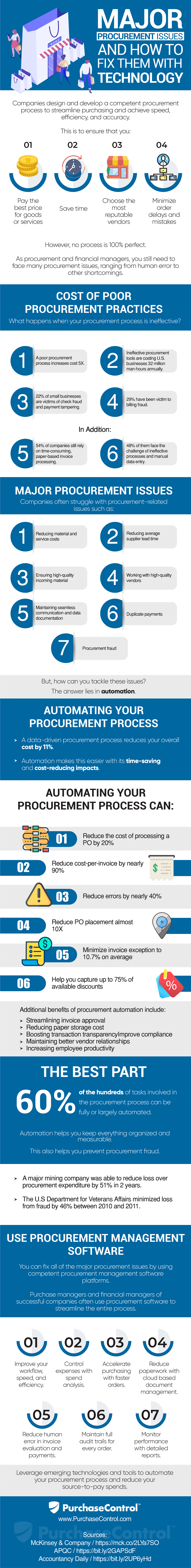 How Technology Can Solve Common Procurement Issues - How can technology help in solving common business procurement issues? This infograph do justice to the question.