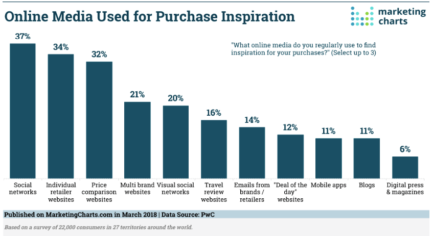 When it comes to making purchase online, what online media do you regularly use to find inspiration for your purchases?