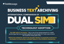 Business Text Archiving – The International Comparison of Dual SIM Technology Adoption (Infographic)