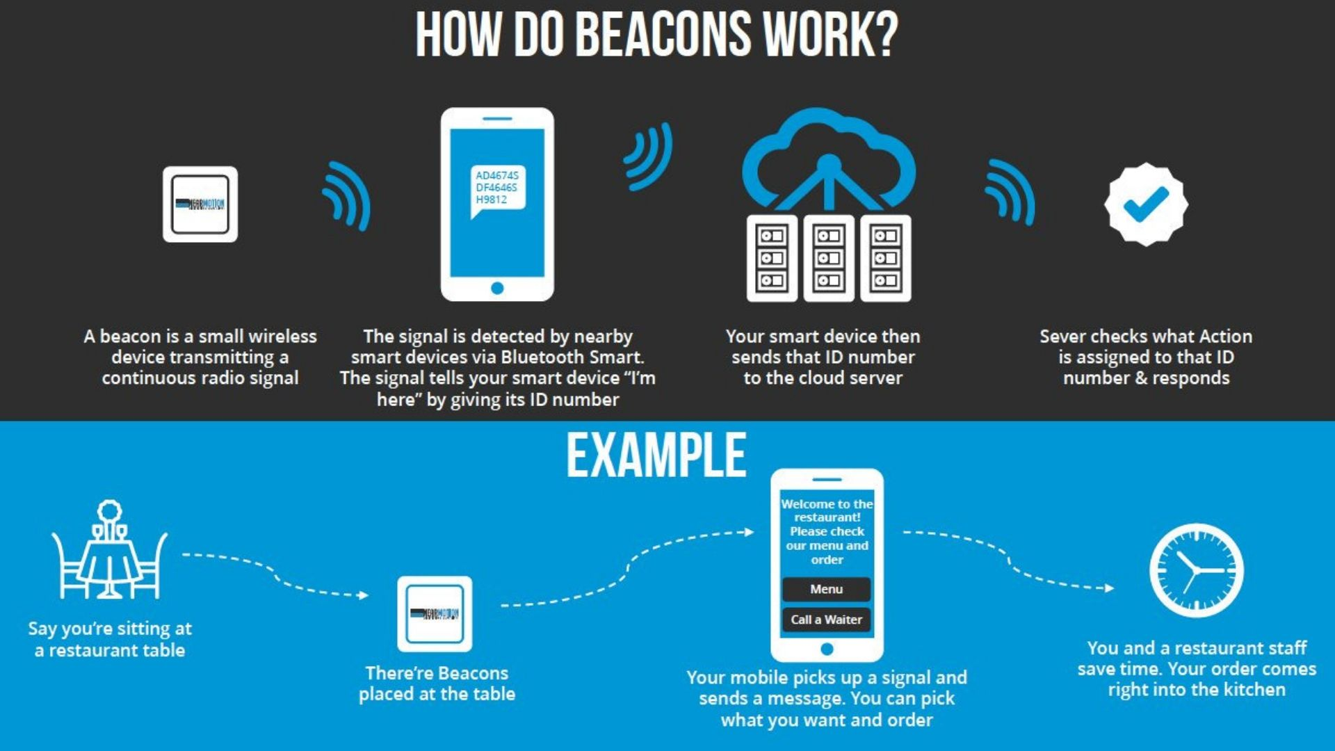 How does beacon technology works?