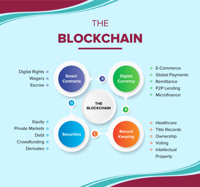 Let's look at some of the ways businesses are leveraging blockchain technology in relation to data processing services quality.