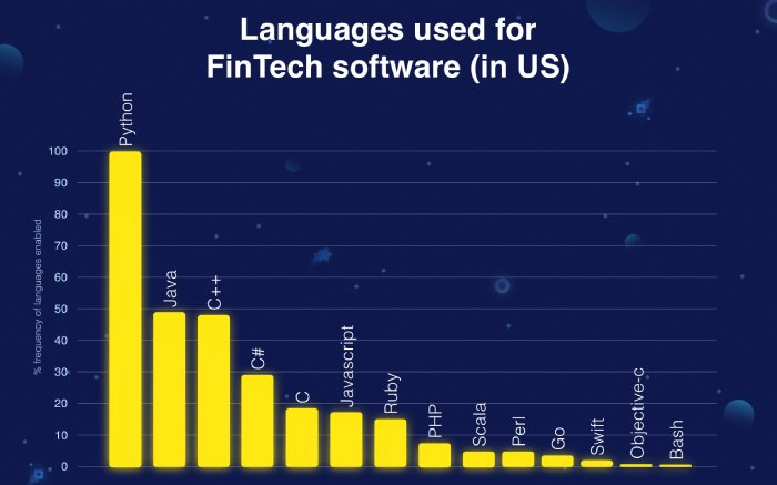 Banking Application - The role of Python language in disrupting how financial industry develop fintech apps